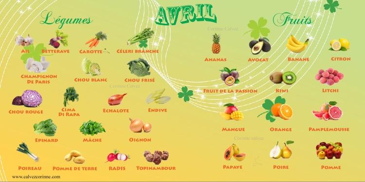 Fruits et légumes du mois d'avril