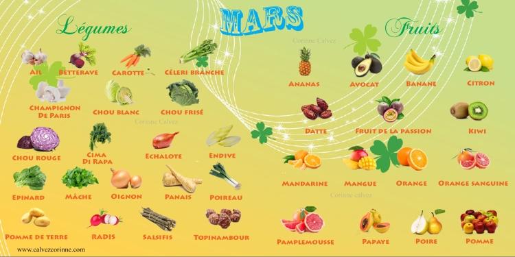 Fruits et légumes du moi de mars